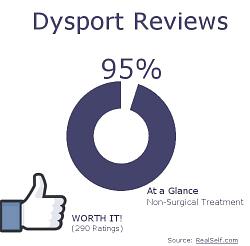 Real Self Dysport Reviews